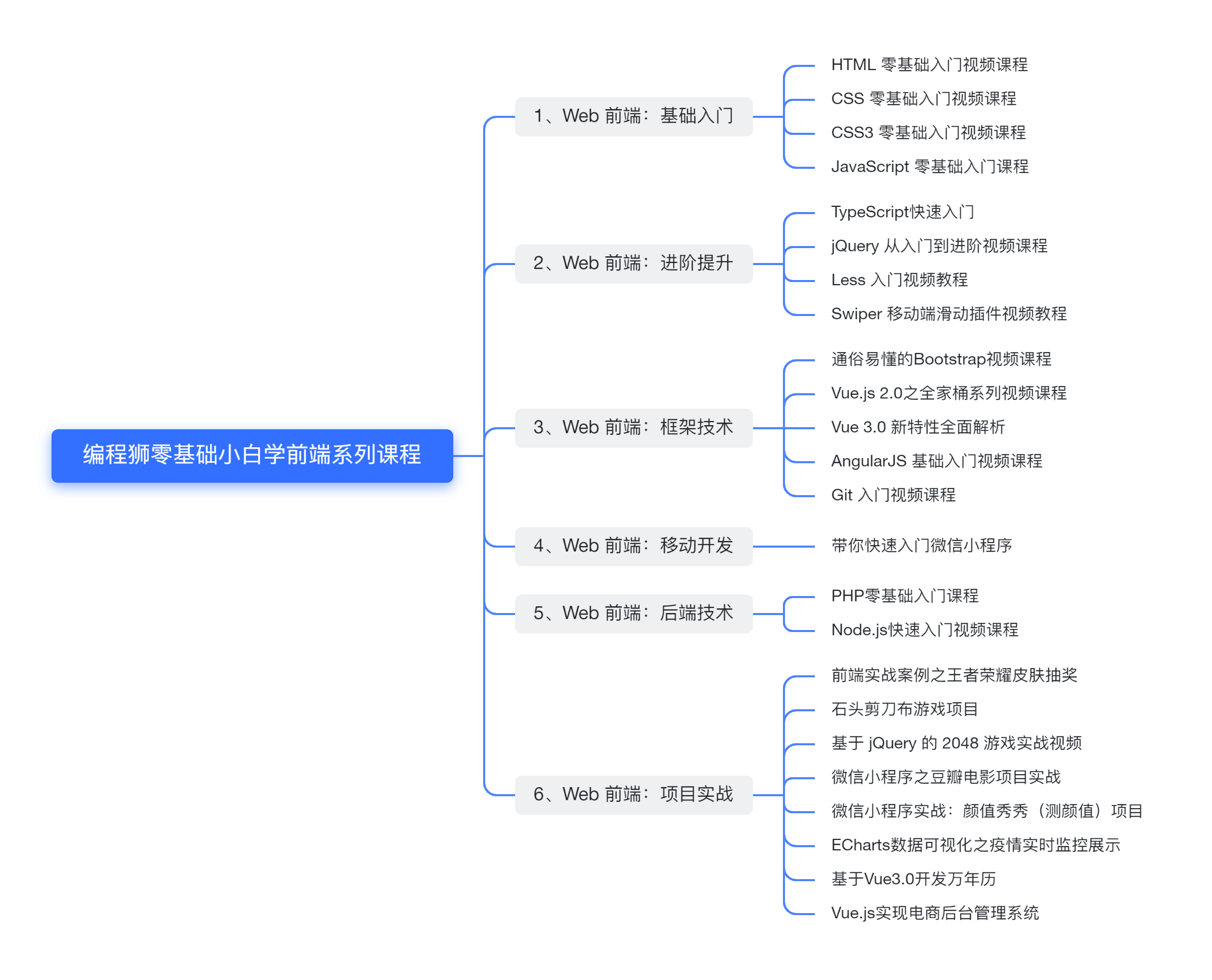 编程狮零基础小白学前端系列课程学习路径
