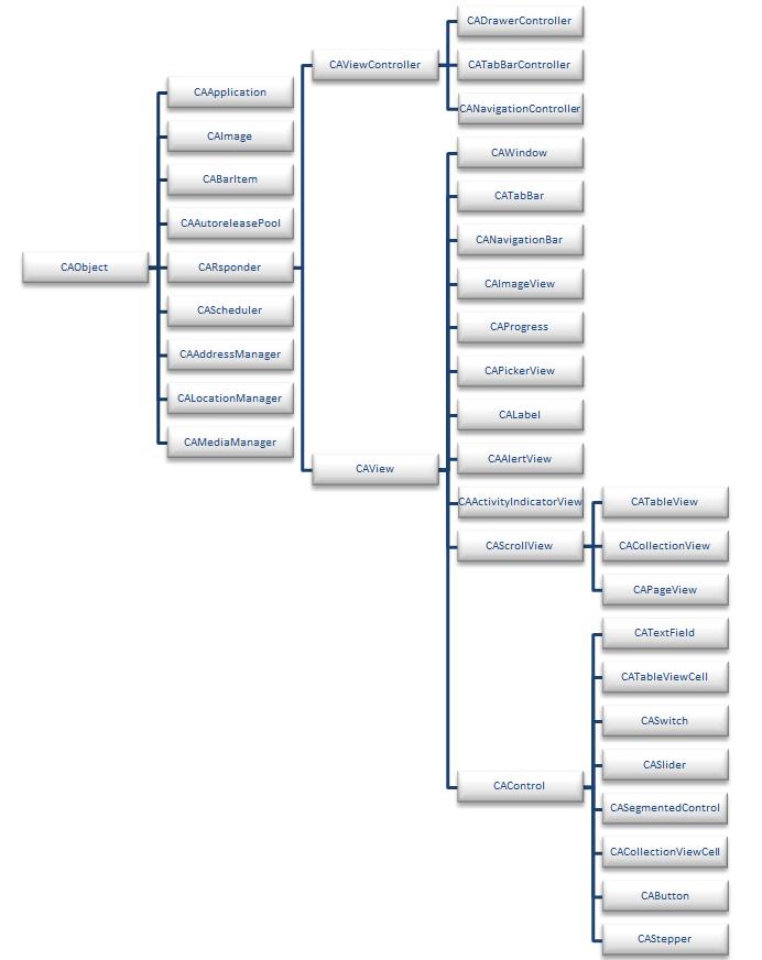 CrossApp类结构图