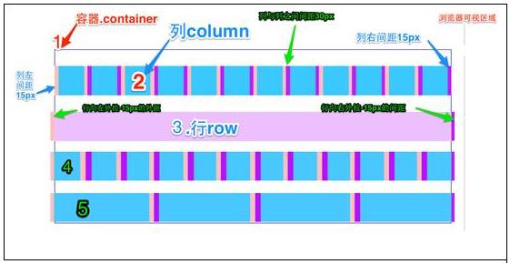 Bootstrap 栅格系统
