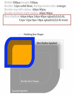 box-shadow的原理