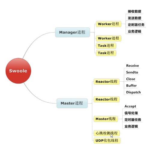 Swoole进程/线程结构图