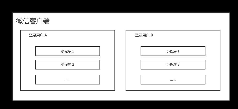 微信小游戏本地文件沙盒