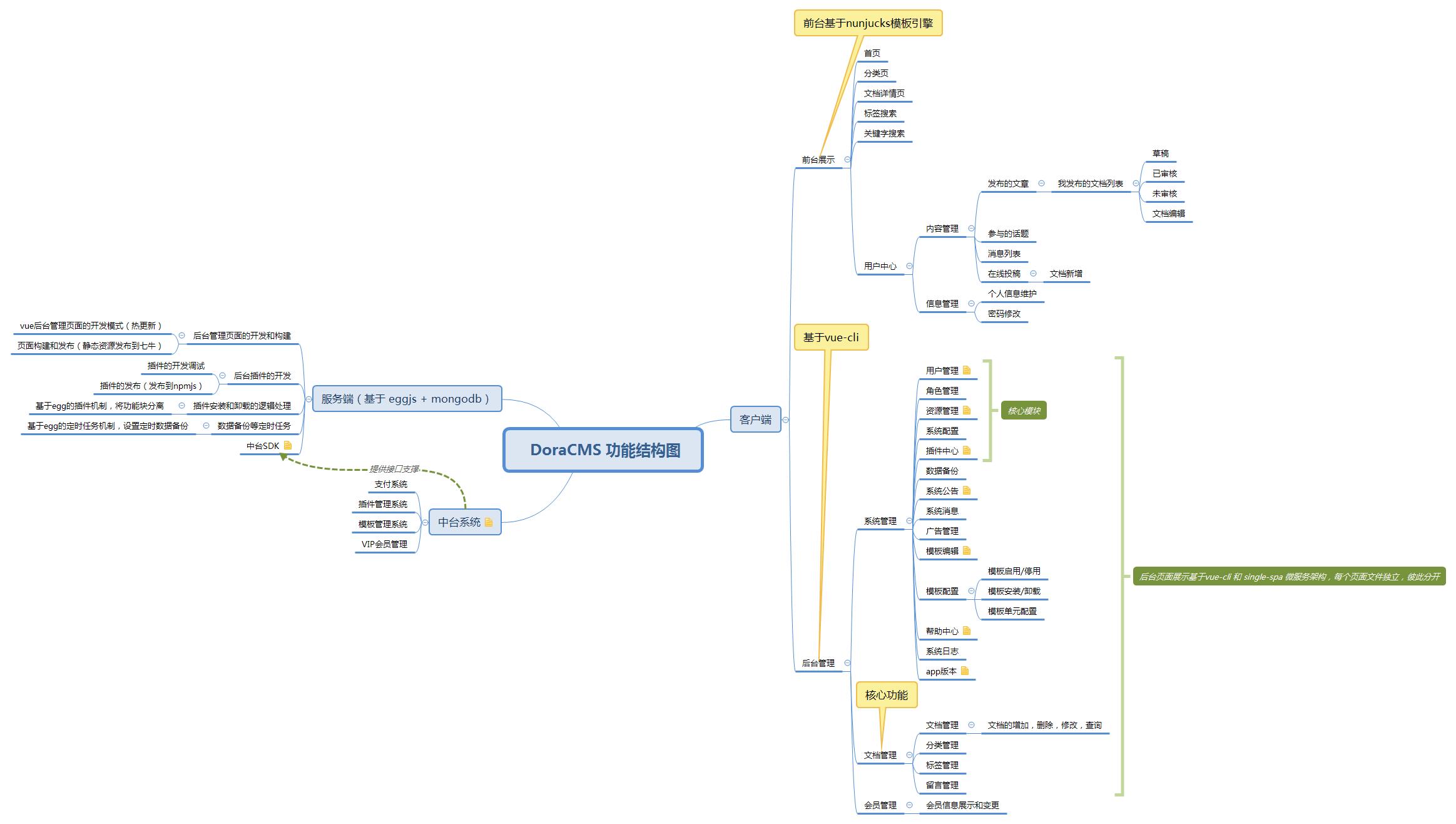 DoraCMS 功能结构图