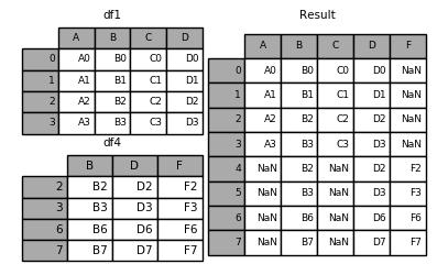merging_concat_ignore_index