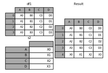 merging_append_series_as_row