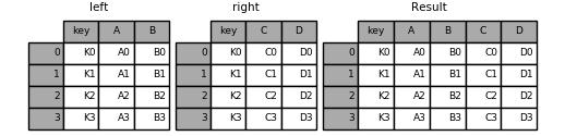 merging_merge_on_key
