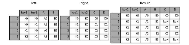 merging_merge_on_key_left