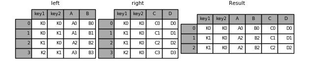 merging_merge_on_key_multiple