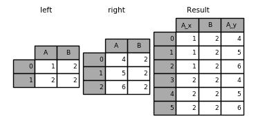 merging_merge_on_key_dup