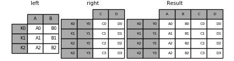 merging_merge_multiindex_alternative