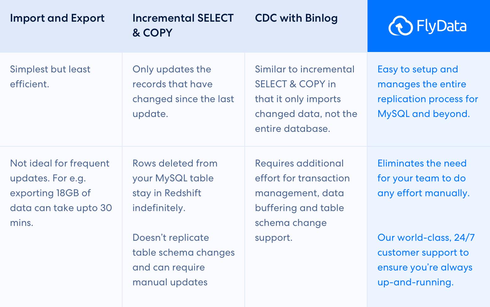 将数据复制到 Redshift 的 4 种方法表
