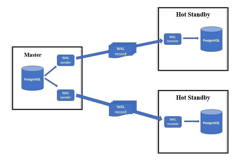 PostgreSQL 流式复制