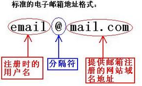 电子邮箱地址标准格式