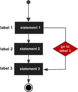 C++ goto 语句