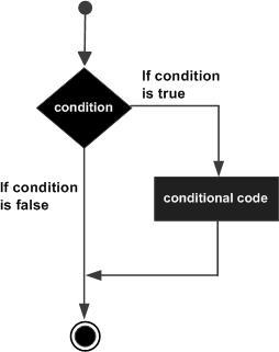 C++ if 语句