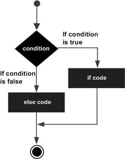 C++ if...else 语句