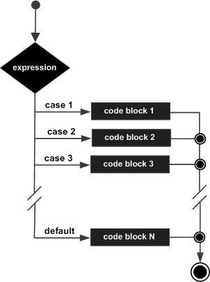 C++ switch 语句