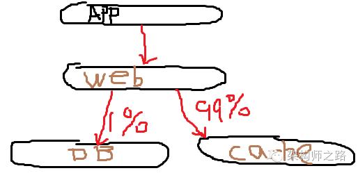 系统架构举例
