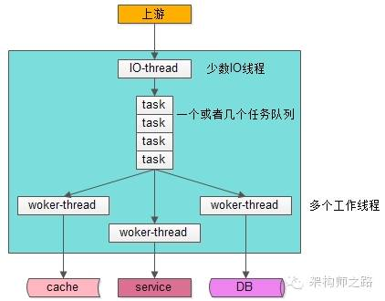 IO线程与工作线程通过队列解耦类模型