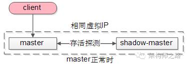 GFS master