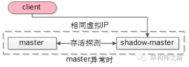 GFS master异常