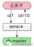 ID生成器2