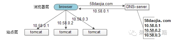 简易扩容方案(1)