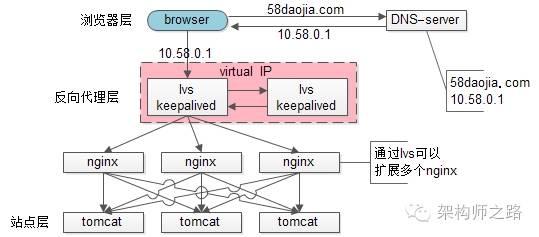 使用Ivs的架构