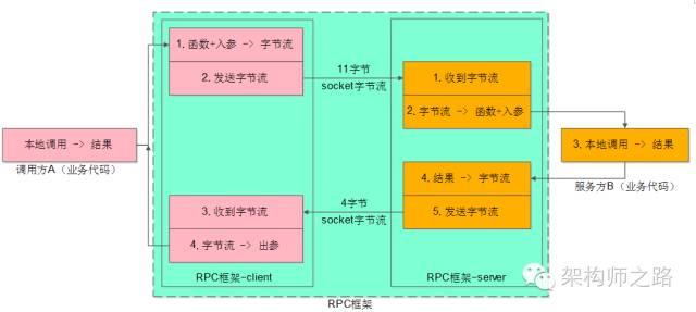 RPC框架