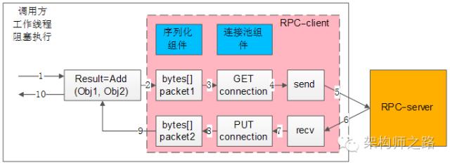 RPC-client同步调用