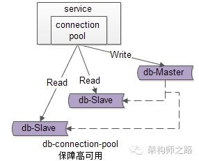 服务层到数据库层读的高可用
