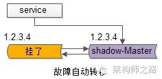 服务层到数据库层写的故障自动转移