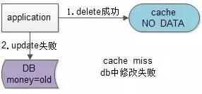 db中修改失败