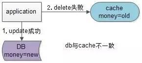 db与cache不一致