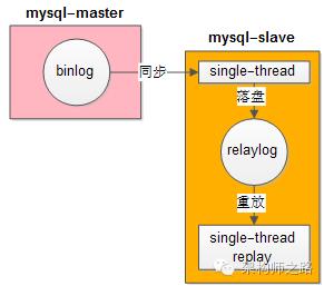 MySQL主从延时