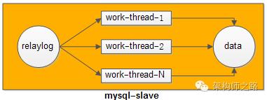 多线程并行重放relaylog