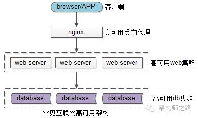 常见互联网高可用架构