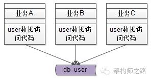 user库存取用户数据