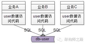 业务线通过DAO访问数据库