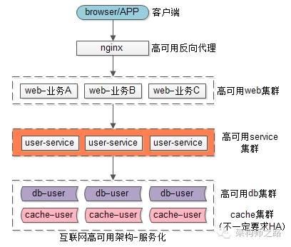 互联网高可用架构服务化