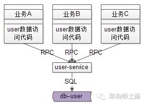 SQL都是服务层提供