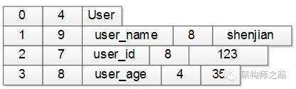 user对象协议