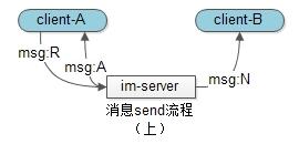 消息投递流程(上)