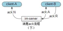 消息投递流程(下)