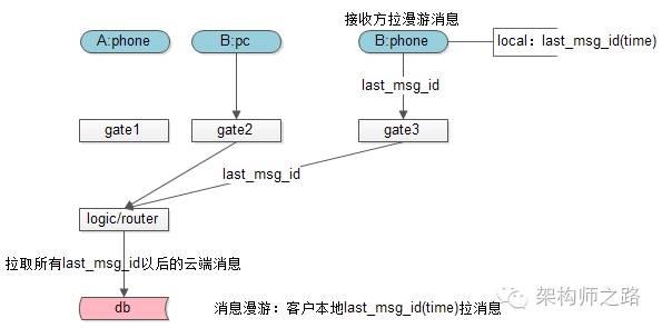 消息漫游:客户本地last_msg_id(time)拉消息