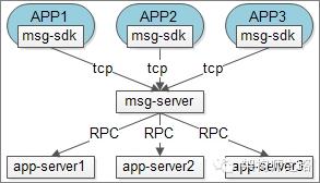 消息平台与业务线app-server耦合