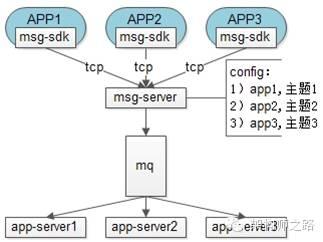 使用消息总线msg-queue解耦