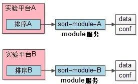 排序module服务
