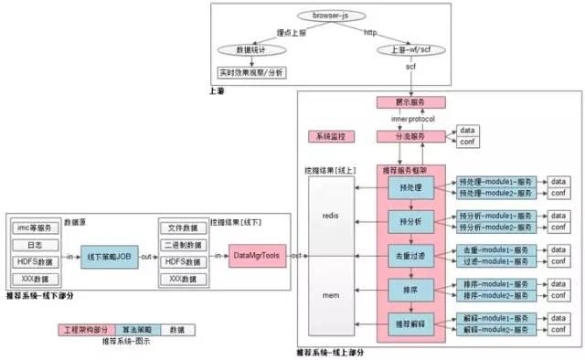 推荐系统总体架构