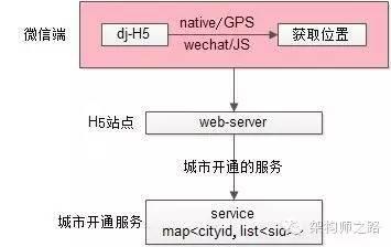 微信端架构流程3